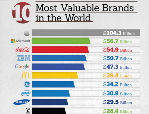 10 Most Valuable Brands in the World